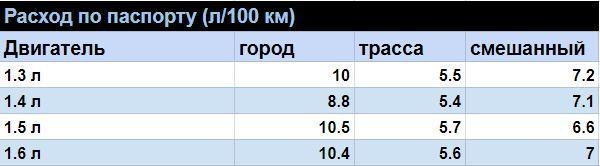 таблица расхода топлива ланос