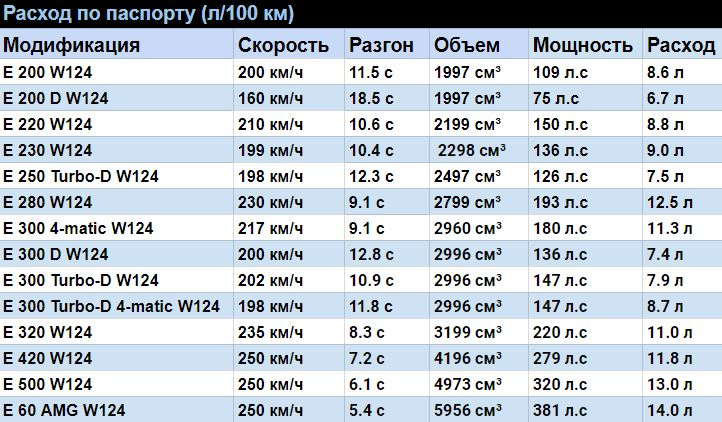 Таблица расхода топлива мерседес 124